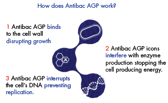 Antibac AGP. Clifton Packaging Group, established 1981
