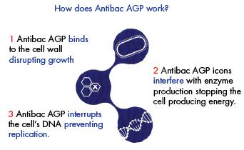 Antibac AGP. Clifton Packaging Group, established 1981